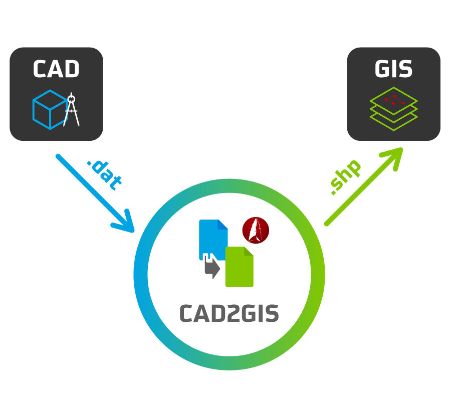 Von CAD to GIS mit CAD2GIS - das Modul für ArchäoCAD
